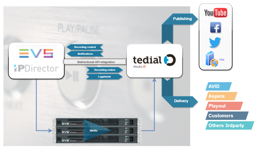 Tedial and EVS for Live production
